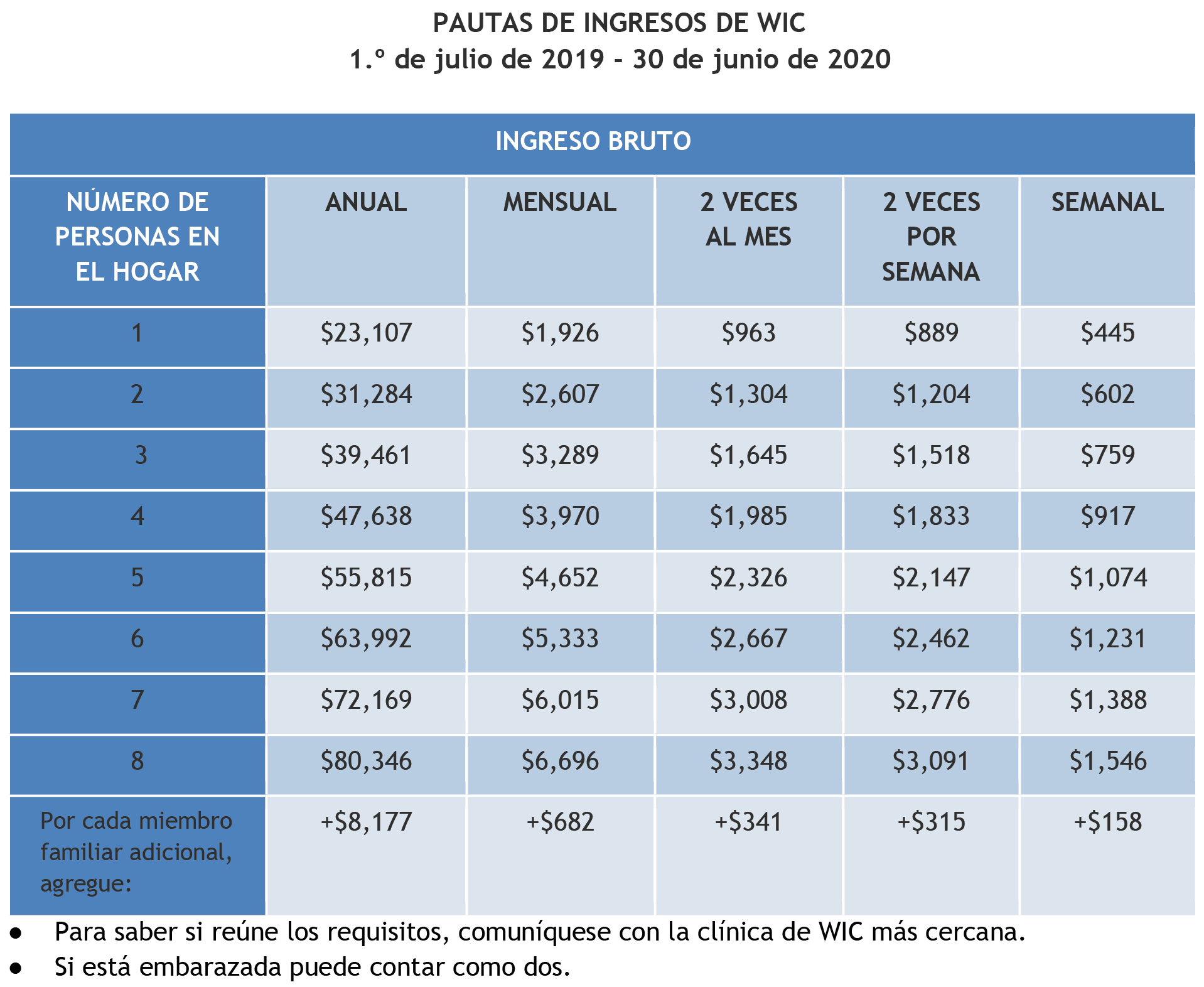Table of 2019-2020 WIC income eligibility guidelines Spanish