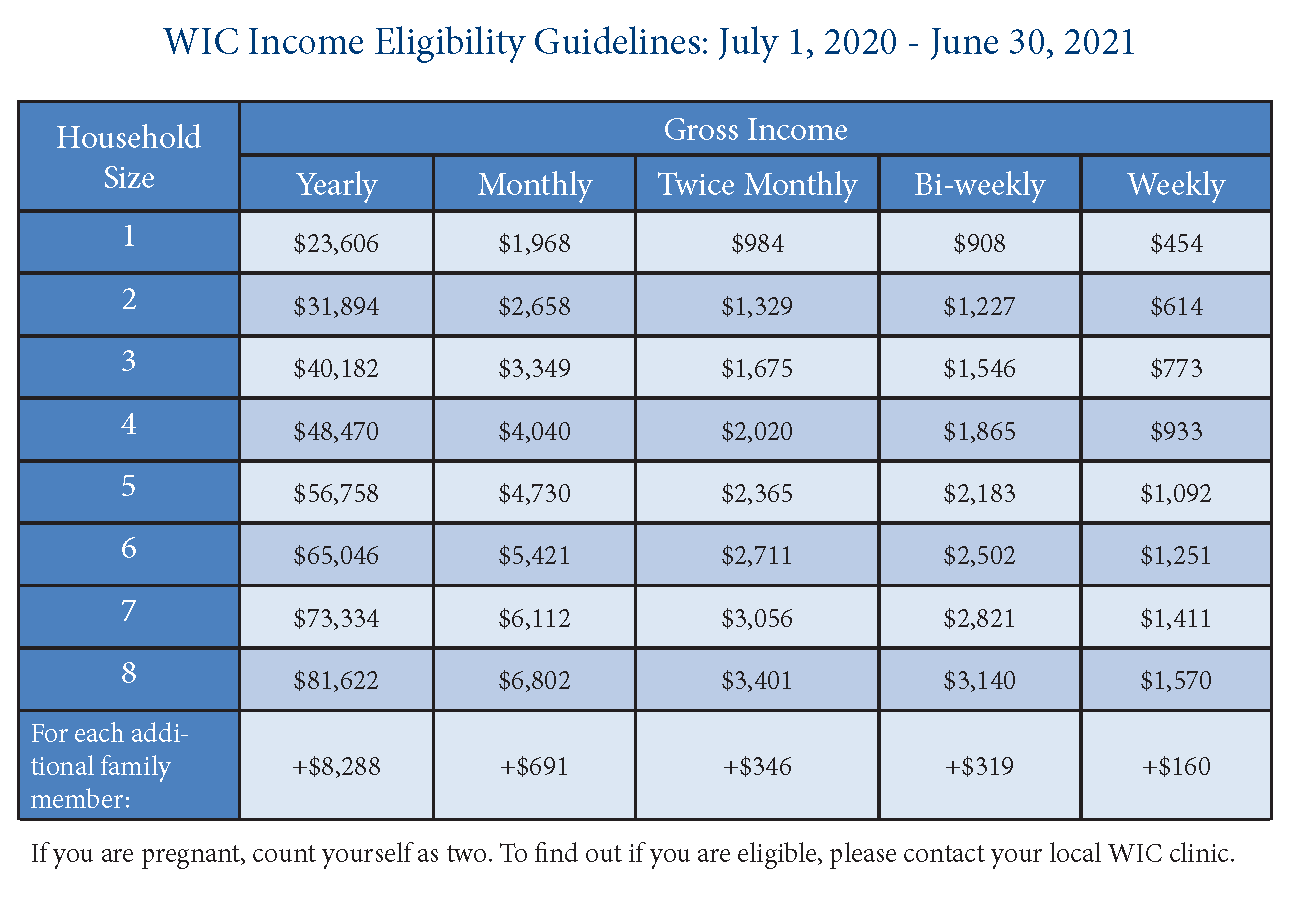WIC Income Eligibility Chart 2020-2021