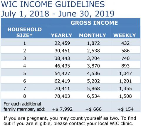 Income Eligibility Guidelines in English